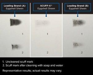 Scuff X - Comparison
